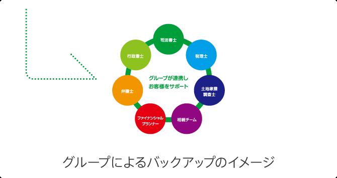 グループ概念図